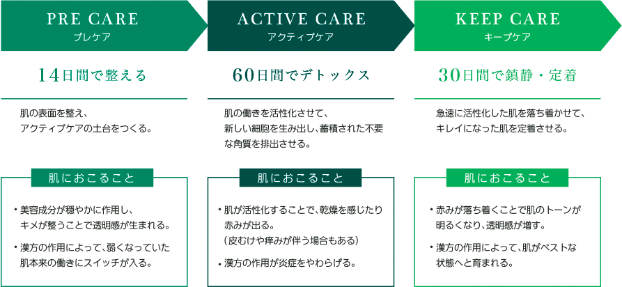 PRE CARE プレケア/ACTIVE CARE アクティブケア/KEEP CARE キープケア